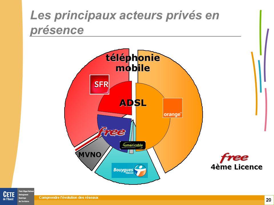 Comprendre l évolution des réseaux 20 Les principaux acteurs privés en présence ADSL téléphonie mobile MVNO 4ème Licence