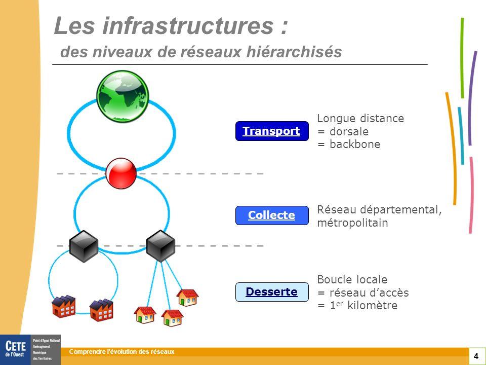 Comprendre l évolution des réseaux 4 Les infrastructures : des niveaux de réseaux hiérarchisés Boucle locale = réseau daccès = 1 er kilomètre Desserte Réseau départemental, métropolitain Collecte Longue distance = dorsale = backbone Transport