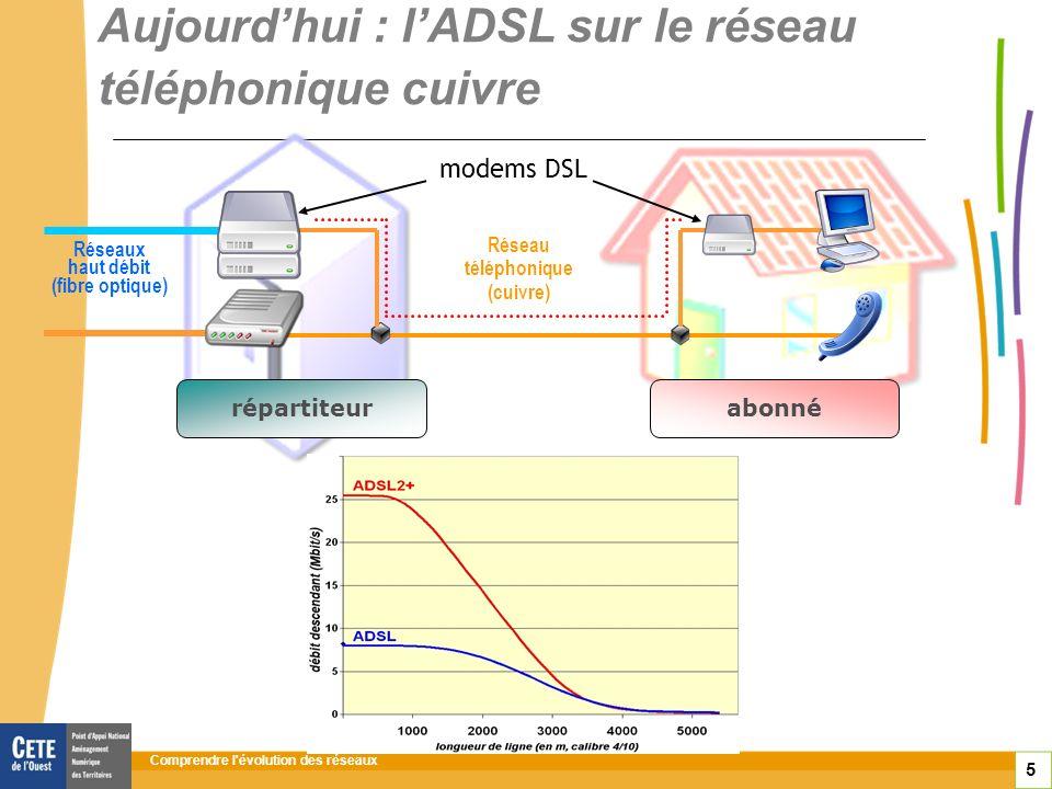 Comprendre l évolution des réseaux 5 abonnérépartiteur Aujourdhui : lADSL sur le réseau téléphonique cuivre Réseau téléphonique (cuivre) Réseaux haut débit (fibre optique) modems DSL