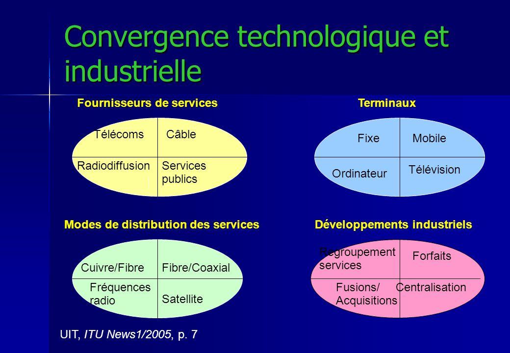 Convergence technologique et industrielle Fournisseurs de servicesTerminaux Modes de distribution des servicesDéveloppements industriels UIT, ITU News1/2005, p.