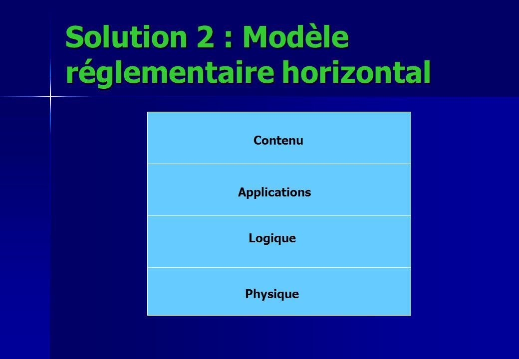 Solution 2 : Modèle réglementaire horizontal Contenu Applications Logique Physique