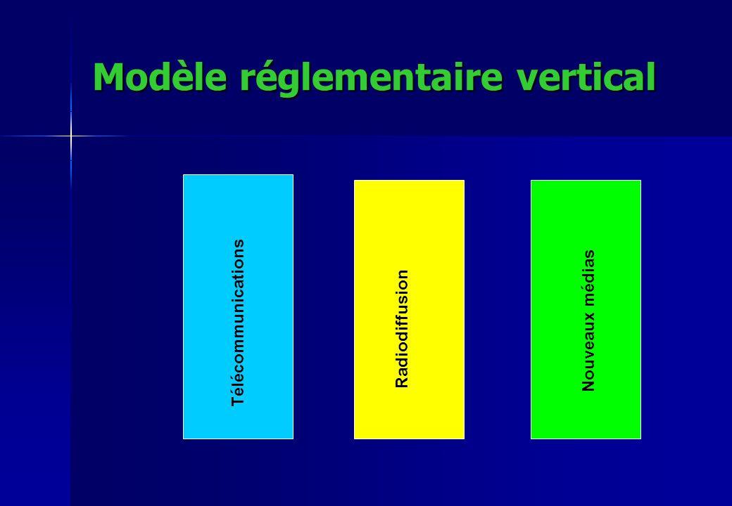 Modèle réglementaire vertical Télécommunications Radiodiffusion Nouveaux médias