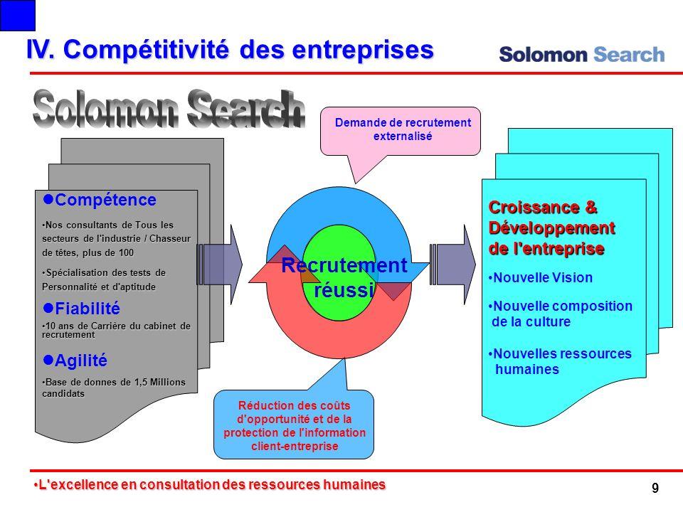 IV. Compétitivité des entreprises Recrutement réussi Croissance & Développement de l'entreprise Nouvelle Vision Nouvelle composition de la culture Nou
