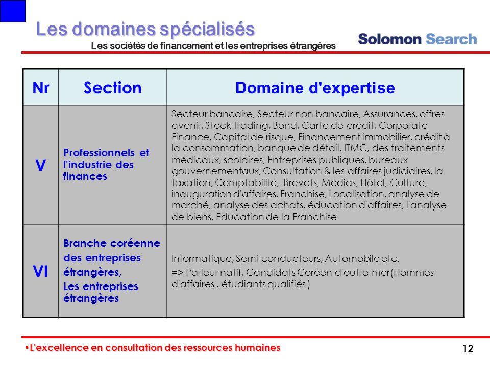 NrSection Domaine d'expertise V Professionnels et l'industrie des finances Secteur bancaire, Secteur non bancaire, Assurances, offres avenir, Stock Tr