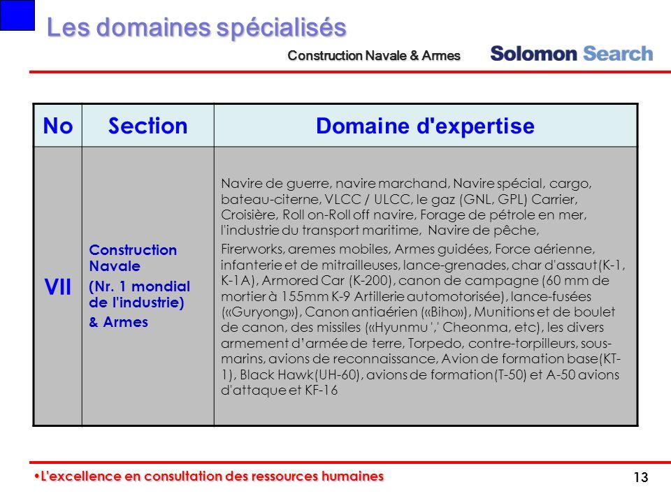 Les domaines spécialisés Construction Navale & Armes NoSection Domaine d'expertise VII Construction Navale (Nr. 1 mondial de l'industrie) & Armes Navi
