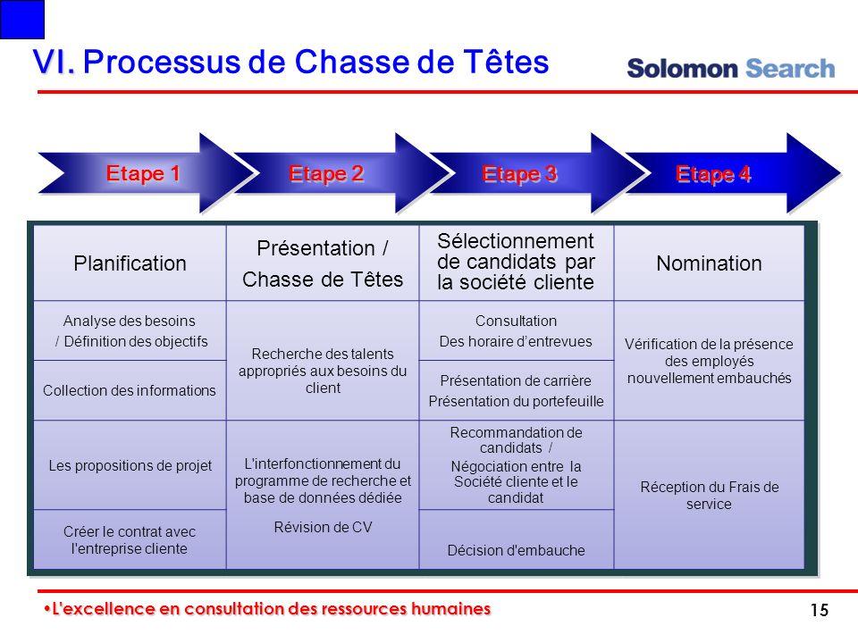 VI. VI. Processus de Chasse de Têtes Etape 1 Etape 2 Etape 3 Etape 4 15 L'excellence en consultation des ressources humaines L'excellence en consultat