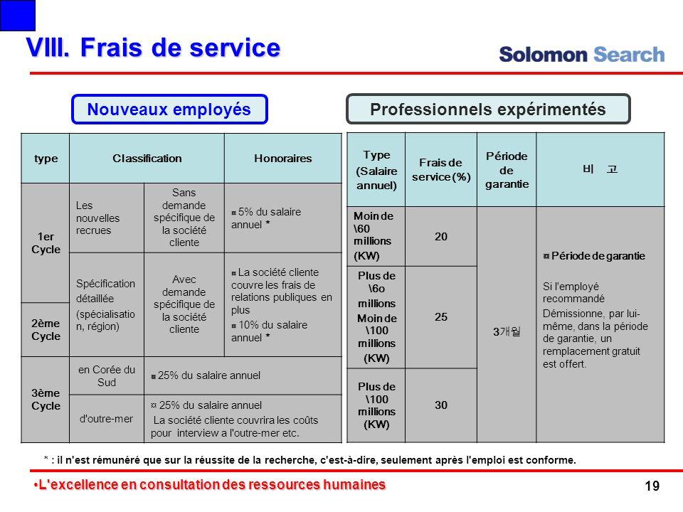 VIII. Frais de service typeClassificationHonoraires 1er Cycle Les nouvelles recrues Sans demande spécifique de la société cliente ¤ ¤ 5% du salaire an