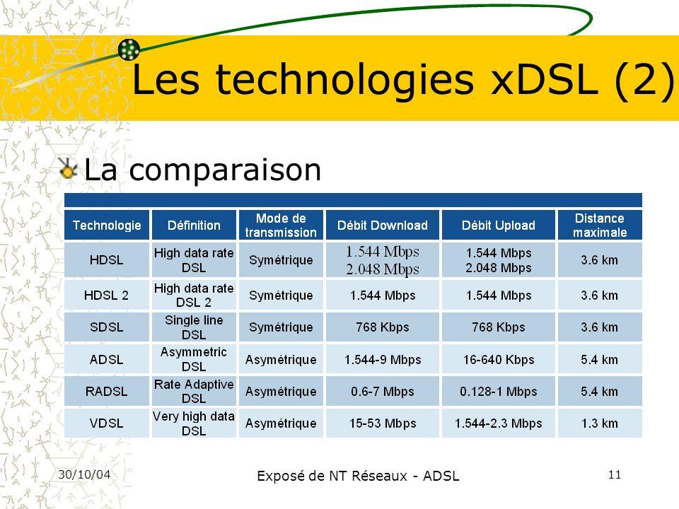 30/10/04 Exposé de NT Réseaux - ADSL 11 Les technologies xDSL (2) La comparaison