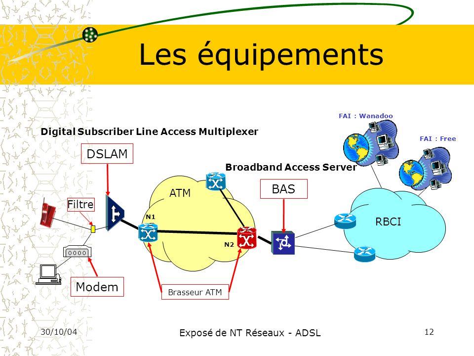 30/10/04 Exposé de NT Réseaux - ADSL 12 Les équipements RBCI ATM FAI : Free N1 N2 BAS FAI : Wanadoo DSLAM Digital Subscriber Line Access Multiplexer B