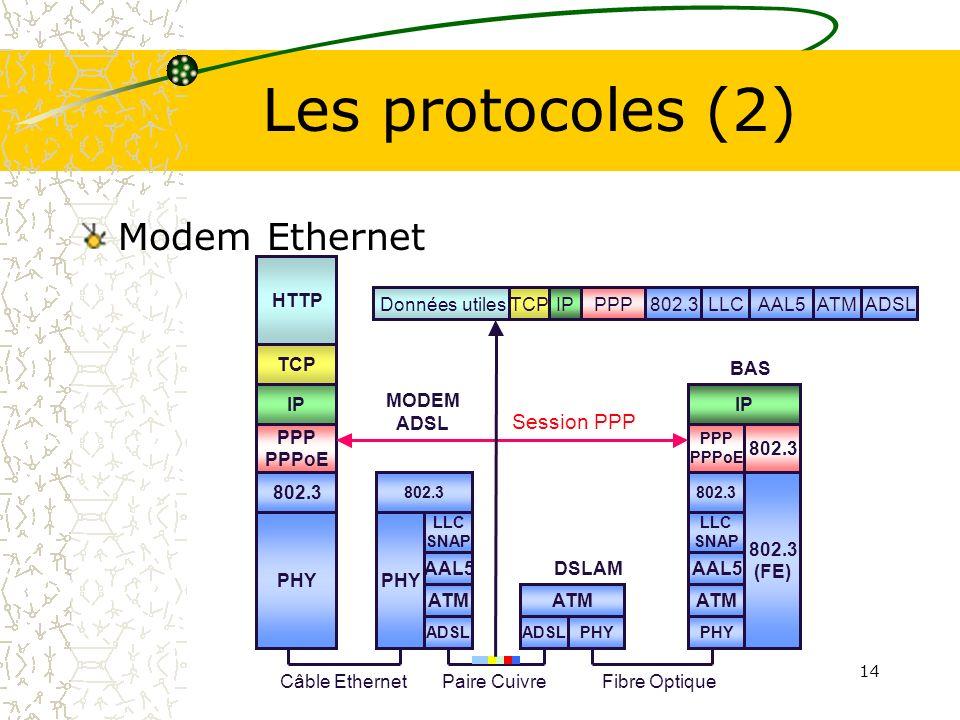 14 Les protocoles (2) Modem Ethernet Fibre OptiquePaire Cuivre Câble Ethernet PHY HTTP TCP IP PHY ADSL PHY 802.3 (FE) PPP PPPoE IP 802.3 Données utile