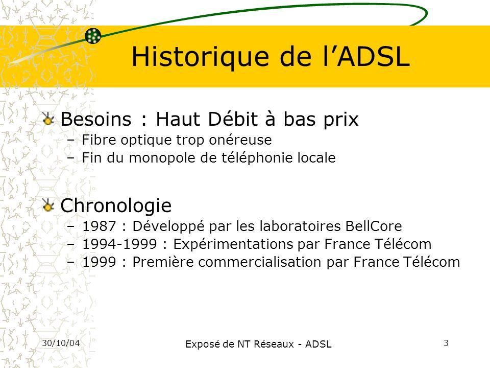 30/10/04 Exposé de NT Réseaux - ADSL 3 Historique de lADSL Besoins : Haut Débit à bas prix –Fibre optique trop onéreuse –Fin du monopole de téléphonie