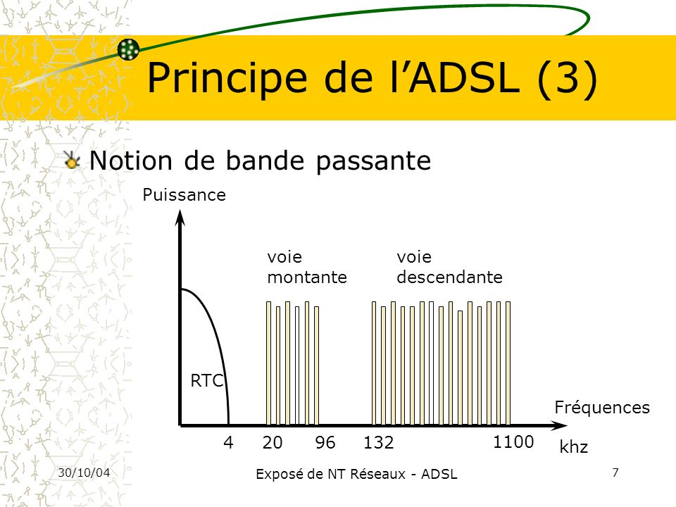 30/10/04 Exposé de NT Réseaux - ADSL 8 Principe de lADSL (4) Notion de débit u Débit ascendant Débit offert de labonné vers le serveur (jusquà 640 Kbit/s) u Débit descendant Débit offert du serveur vers labonné (jusquà 8 Mbit/s) u Débit minimum garanti Débit garanti au client 100% du temps u Débit crête Débit instantané pouvant être atteint sur une durée limitée