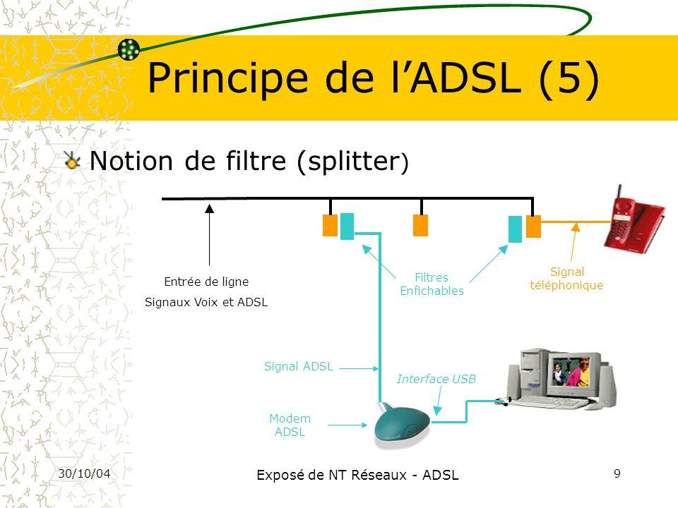 30/10/04 Exposé de NT Réseaux - ADSL 9 Interface USB Modem ADSL Filtres Enfichables Signal téléphonique Signal ADSL Principe de lADSL (5) Entrée de li