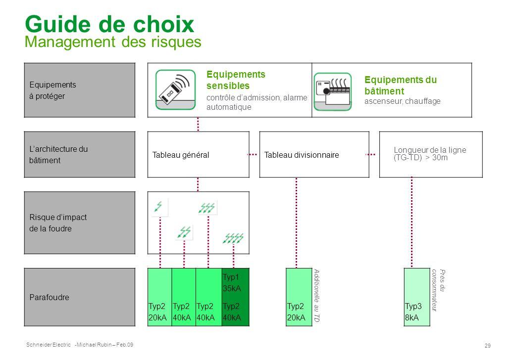 Schneider Electric 29 -Michael Rubin – Feb.09 Guide de choix Management des risques Equipements à protéger Equipements sensibles contrôle dadmission,