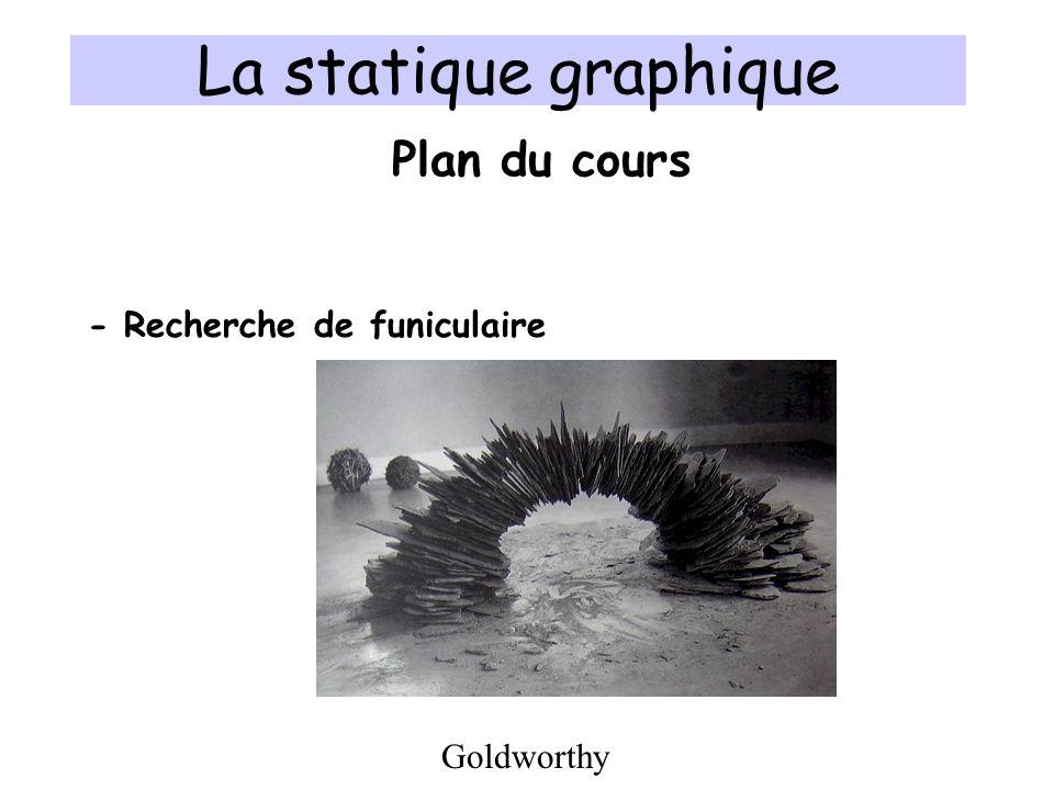 Polygone Funiculaire Plan de situationPlan des forces p Rayons polaires p A BOPole Parabole Statique graphique
