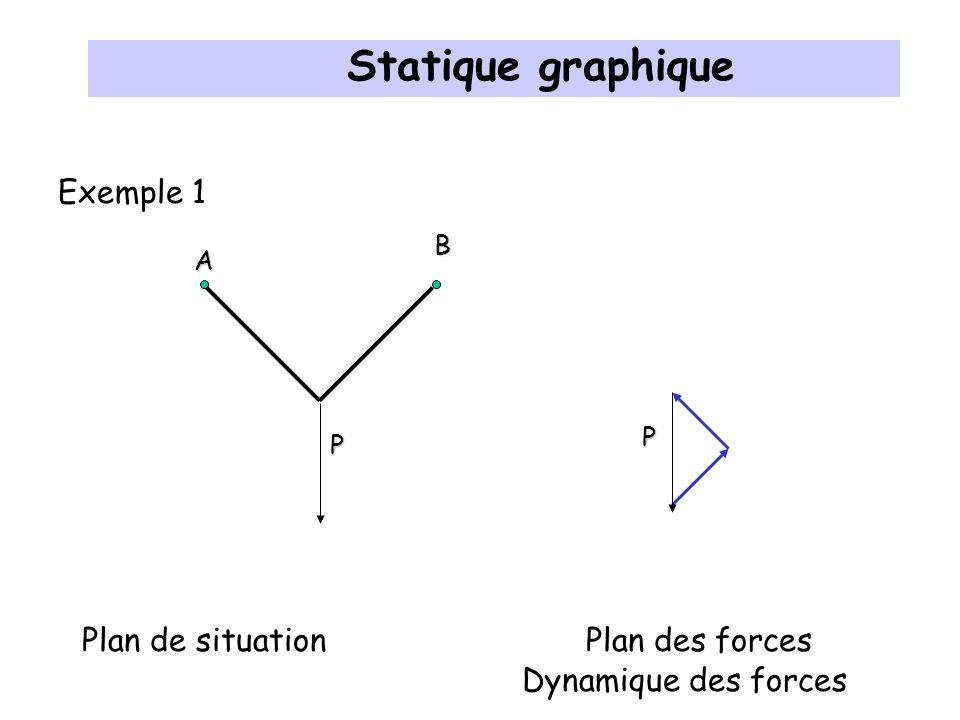 Résultante P Q Plan de situation P Q Statique graphique Pole Plan des forces Dynamique des forces