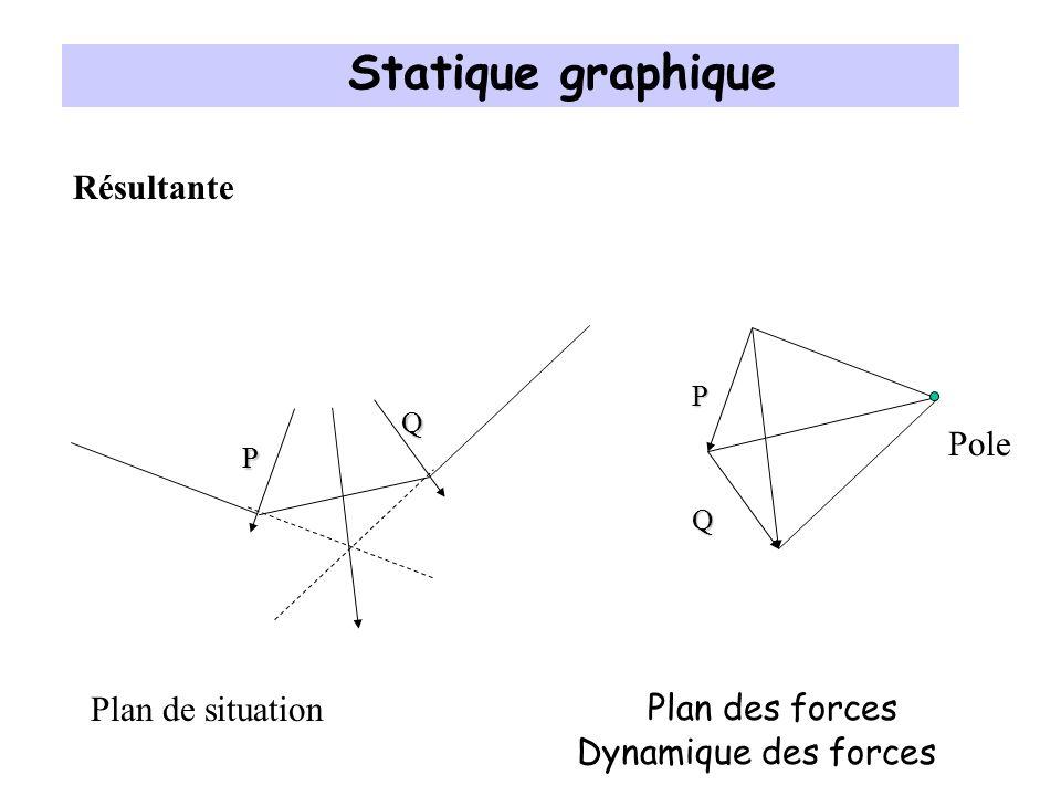 Polygone Funiculaire P Exemple 1 Q Plan de situationPlan des forces P Q O Rayons polaires Pole A B Dynamique des forces Statique graphique