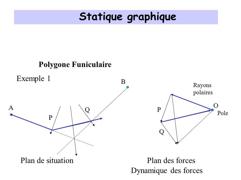 Polygone Funiculaire P Q Plan de situation Plan des forces P Q O Rayons polaires Pole A B Statique graphique