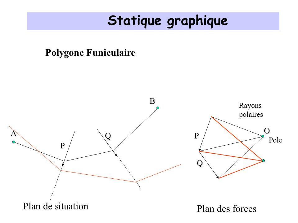 Polygone Funiculaire P La même chose mais autrement On veut passer par A et B, jimpose la direction du câble Q Plan de situationPlan des forces P Q O Rayons polaires Pole A B Dynamique des forces Statique graphique