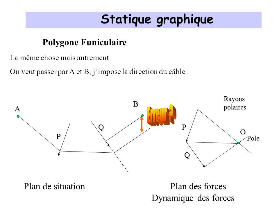 Polygone Funiculaire P Exemple: Trouver lintensité des Forces K, P, Q Q Plan de situationPlan des forces P Q K O Rayons polaires Pole K A B Statique graphique