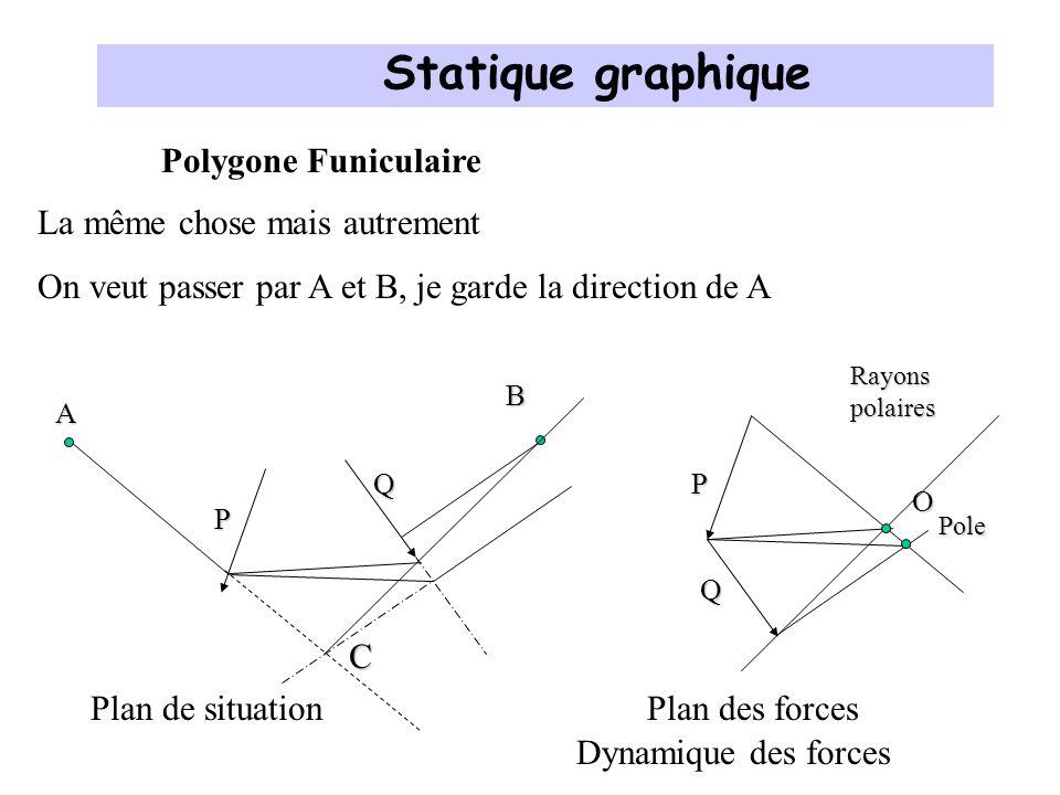 Polygone Funiculaire P La même chose mais autrement On veut passer par A et B Q Conclusion: on peut imposer trois conditions les points A et B et la direction du câble en A A B Statique graphique