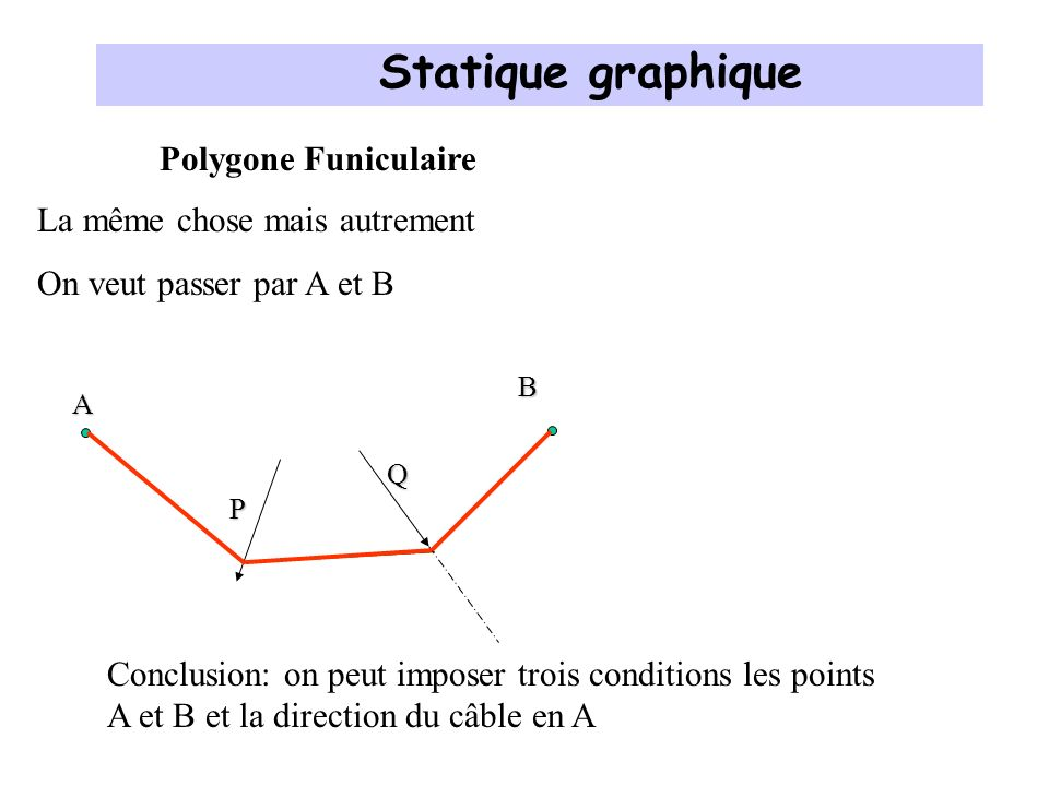 Polygone Funiculaire P La même chose mais autrement Si on change la direction de A Q Plan de situationPlan des forces P Q O Rayons polaires Pole A B Dynamique des forces Statique graphique