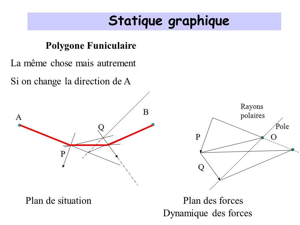 Application aux constructions en maçonnerie Plan de situationPlan des forces p Rayons polaires p A BOPole Statique graphique