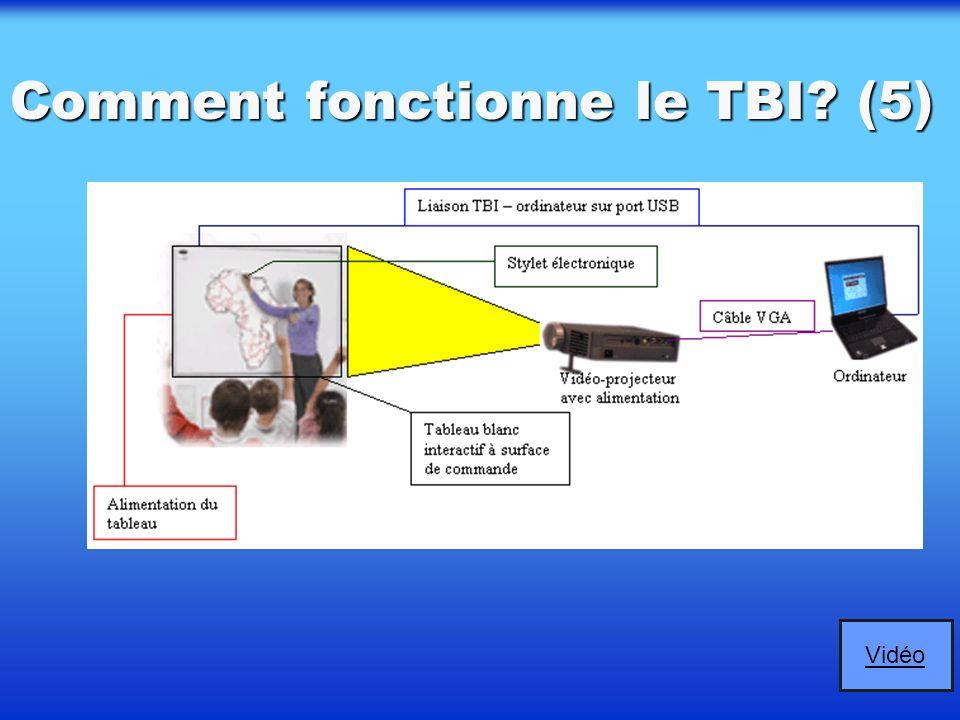 Comment fonctionne le TBI? (4) ORDINATEUR: ORDINATEUR: pilote d'ensemble, pilote d'ensemble, envoie de l'information visuelle sur l'écran (par le vidé