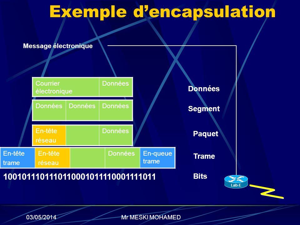 03/05/2014 Exemple dencapsulation Courrier électronique Données En-tête réseau Données En-tête trame En-tête réseau DonnéesEn-queue trame 100101110111