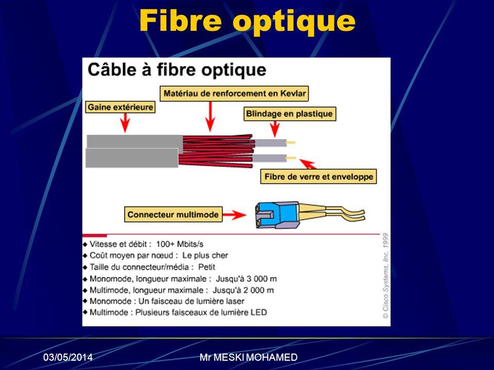 03/05/2014 Fibre optique Mr MESKI MOHAMED
