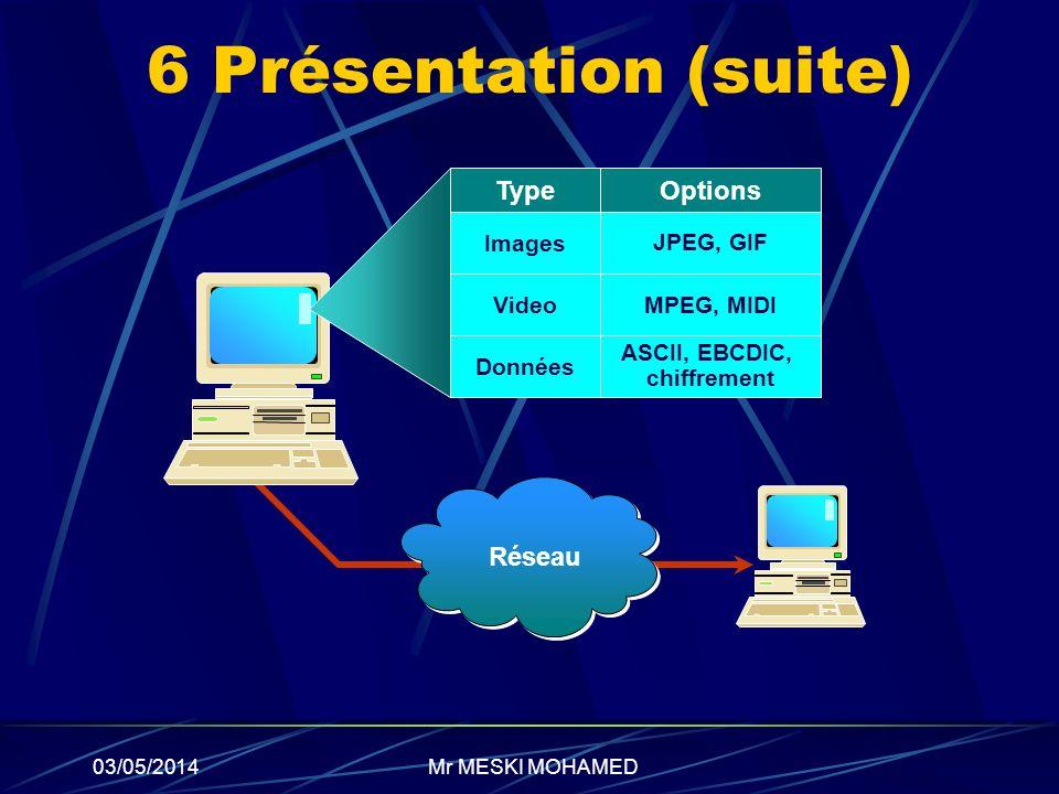 03/05/2014 6 Présentation (suite) Réseau TypeOptions Images JPEG, GIF VideoMPEG, MIDI Données ASCII, EBCDIC, chiffrement Mr MESKI MOHAMED