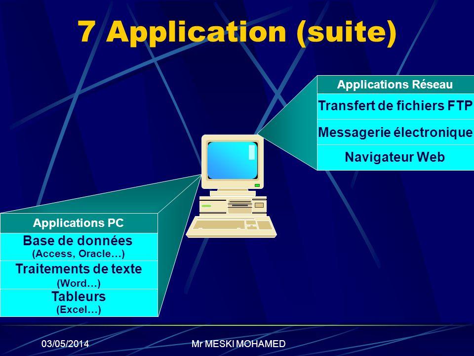 03/05/2014 Applications Réseau Transfert de fichiers FTP Messagerie électronique Navigateur Web Applications PC Base de données (Access, Oracle…) Trai