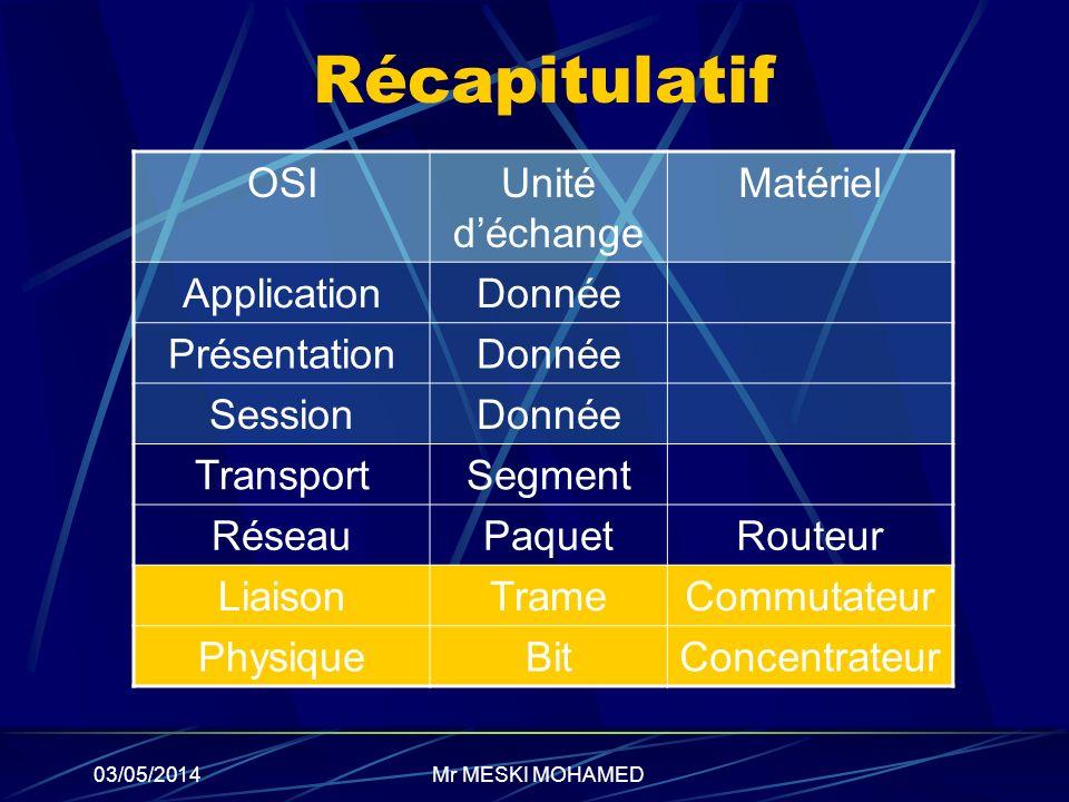 03/05/2014 Récapitulatif OSIUnité déchange Matériel ApplicationDonnée PrésentationDonnée SessionDonnée TransportSegment RéseauPaquetRouteur LiaisonTra