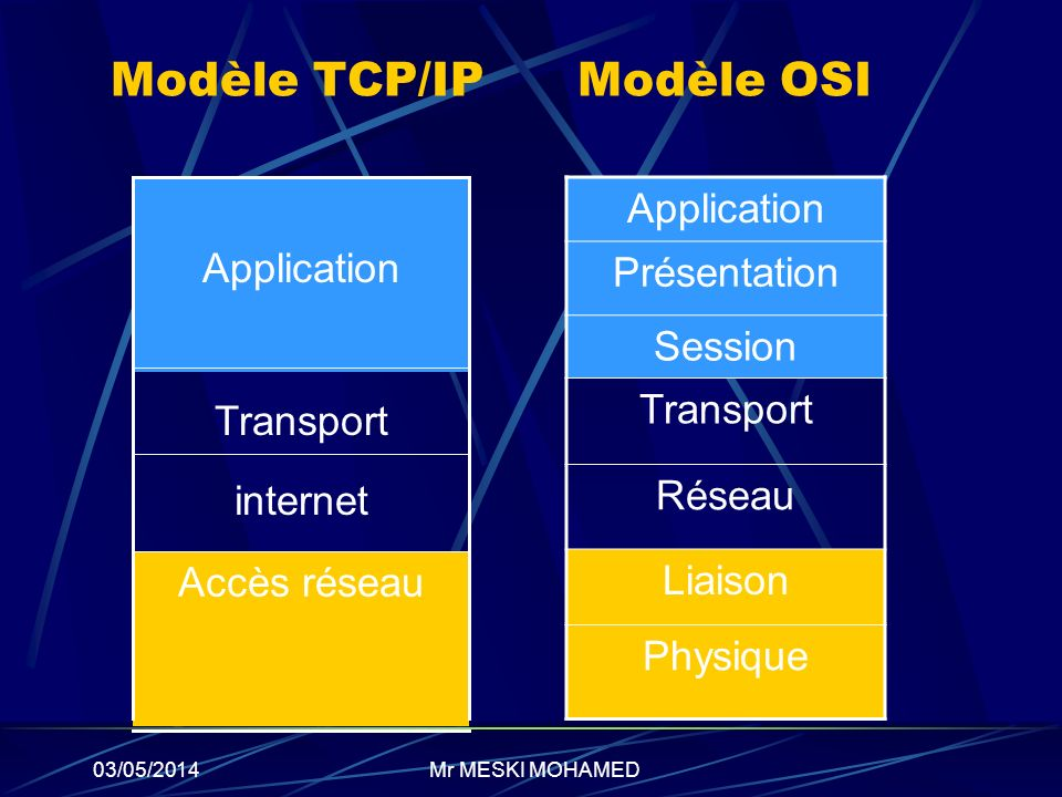 03/05/2014 Modèle TCP/IP Modèle OSI Accès réseau internet Transport Application Présentation Session Transport Réseau Liaison Physique Mr MESKI MOHAME