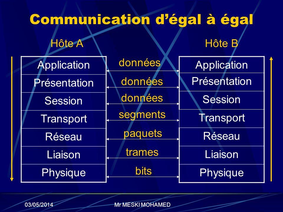 03/05/2014 Communication dégal à égal Application Présentation Session Transport Réseau Liaison Physique Application Présentation Session Transport Ré