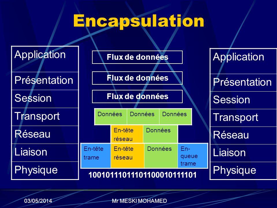 03/05/2014 Encapsulation Application Présentation Session Transport Réseau Liaison Physique Application Présentation Session Transport Réseau Liaison
