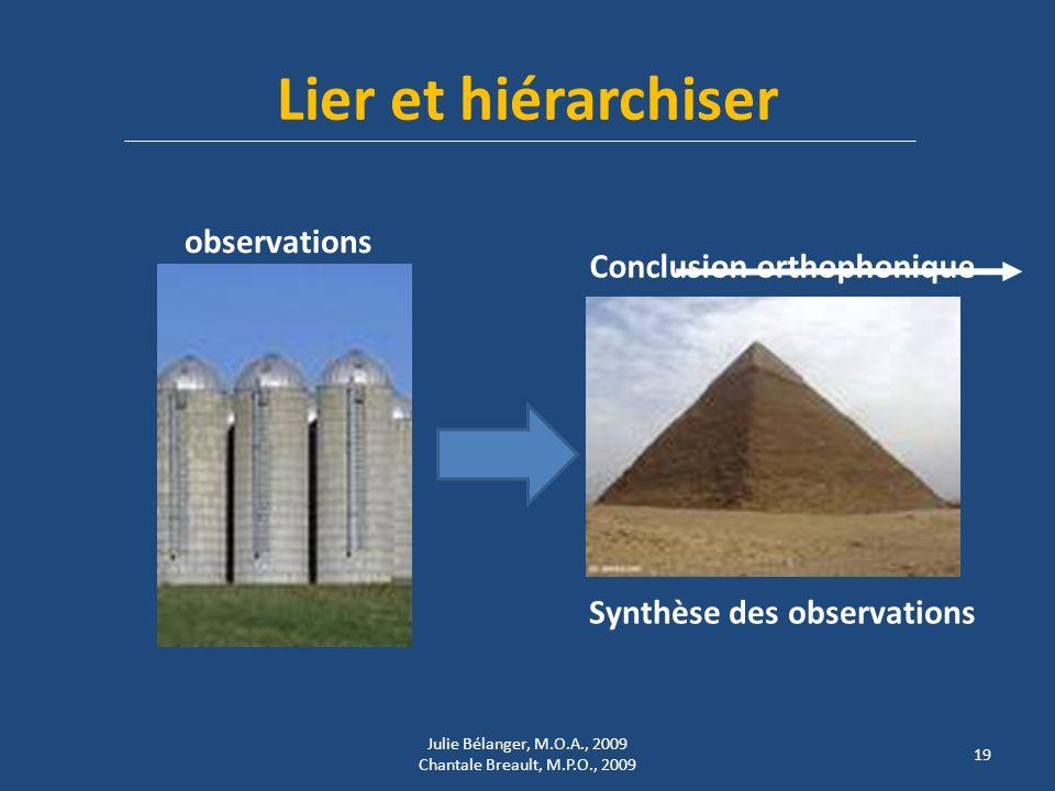 Lier et hiérarchiser observations Conclusion orthophonique Synthèse des observations 19 Julie Bélanger, M.O.A., 2009 Chantale Breault, M.P.O., 2009