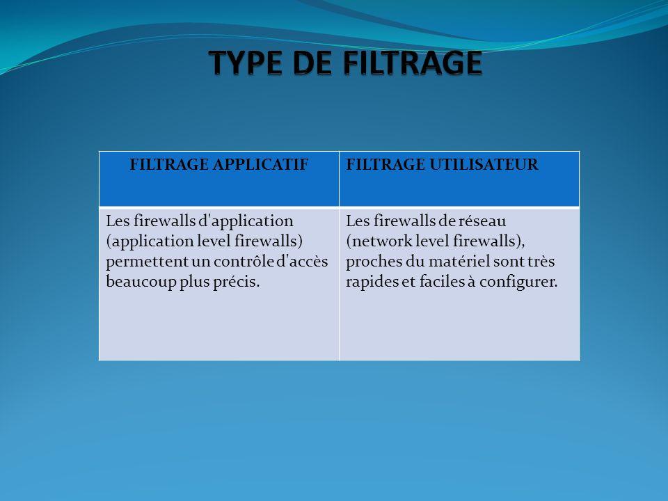 FILTRAGE APPLICATIFFILTRAGE UTILISATEUR Les firewalls d'application (application level firewalls) permettent un contrôle d'accès beaucoup plus précis.