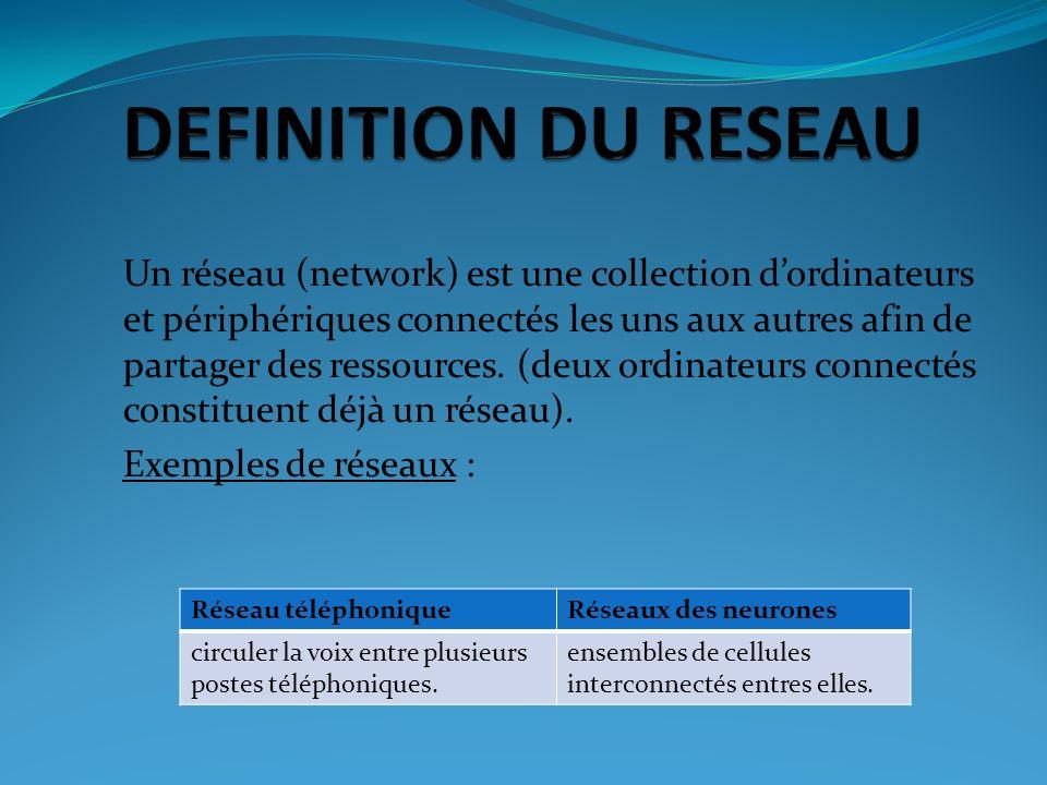 Un réseau (network) est une collection dordinateurs et périphériques connectés les uns aux autres afin de partager des ressources. (deux ordinateurs c