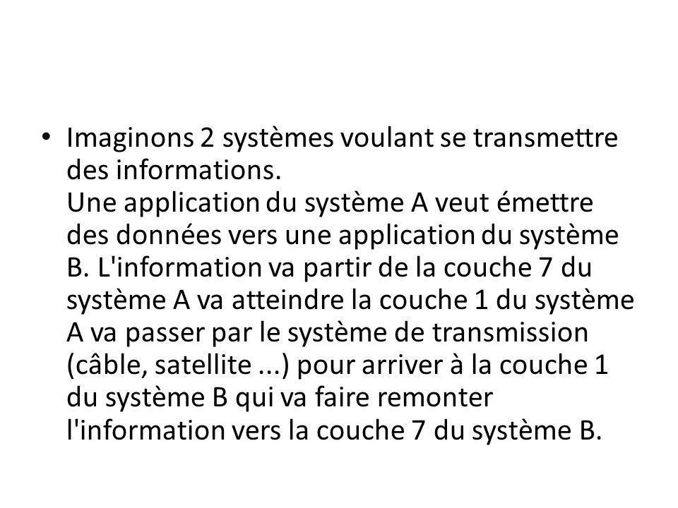 Imaginons 2 systèmes voulant se transmettre des informations. Une application du système A veut émettre des données vers une application du système B.
