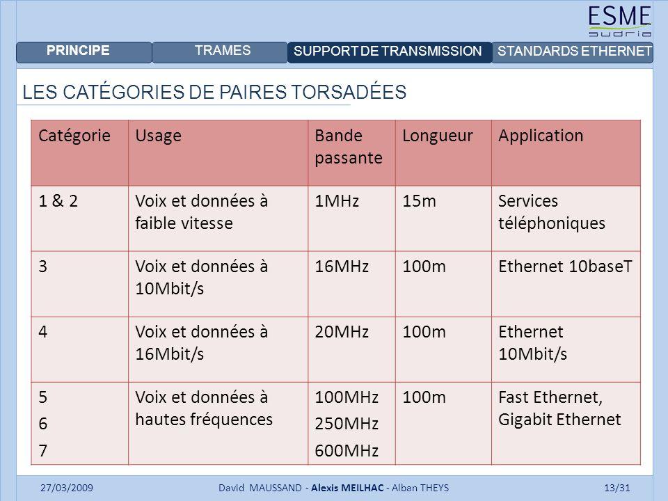 PRINCIPE TRAMES SUPPORT DE TRANSMISSIONSTANDARDS ETHERNET 27/03/2009David MAUSSAND - Alexis MEILHAC - Alban THEYS13/31 LES CATÉGORIES DE PAIRES TORSADÉES CatégorieUsageBande passante LongueurApplication 1 & 2Voix et données à faible vitesse 1MHz15mServices téléphoniques 3Voix et données à 10Mbit/s 16MHz100mEthernet 10baseT 4Voix et données à 16Mbit/s 20MHz100mEthernet 10Mbit/s 567567 Voix et données à hautes fréquences 100MHz 250MHz 600MHz 100mFast Ethernet, Gigabit Ethernet