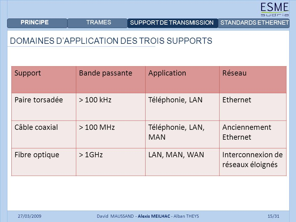 PRINCIPE TRAMES SUPPORT DE TRANSMISSIONSTANDARDS ETHERNET 27/03/2009David MAUSSAND - Alexis MEILHAC - Alban THEYS15/31 DOMAINES DAPPLICATION DES TROIS