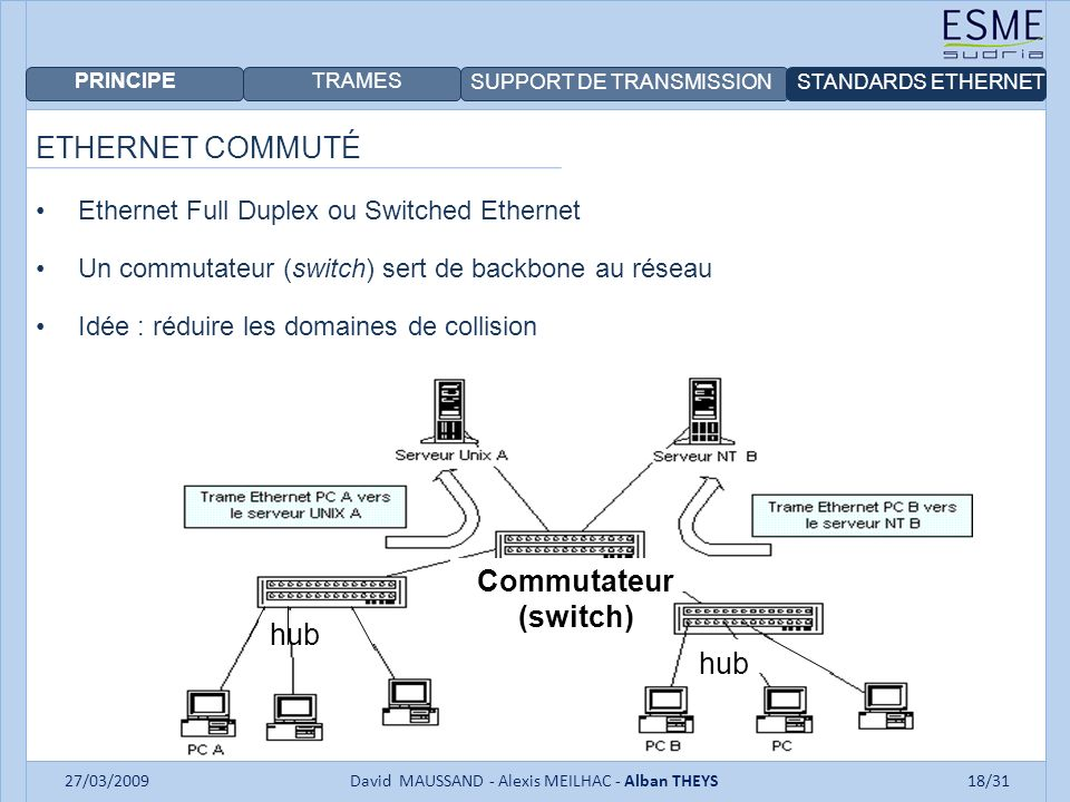 PRINCIPE TRAMES SUPPORT DE TRANSMISSIONSTANDARDS ETHERNET 27/03/2009David MAUSSAND - Alexis MEILHAC - Alban THEYS18/31 ETHERNET COMMUTÉ Ethernet Full