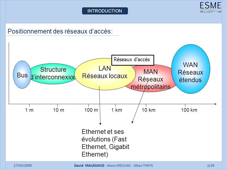 INTRODUCTION 27/03/2009David MAUSSAND - Alexis MEILHAC - Alban THEYS2/29 Positionnement des réseaux daccès: MAN Réseaux métropolitains Structure dinterconnexion Bus LAN Réseaux locaux WAN Réseaux étendus 1 m10 m100 m1 km10 km100 km Ethernet et ses évolutions (Fast Ethernet, Gigabit Ethernet) Réseaux daccès