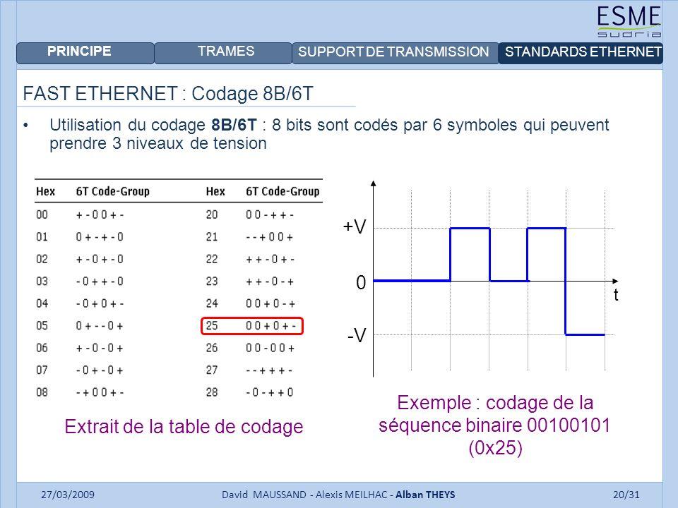 PRINCIPE TRAMES SUPPORT DE TRANSMISSIONSTANDARDS ETHERNET 27/03/2009David MAUSSAND - Alexis MEILHAC - Alban THEYS20/31 FAST ETHERNET : Codage 8B/6T Utilisation du codage 8B/6T : 8 bits sont codés par 6 symboles qui peuvent prendre 3 niveaux de tension Extrait de la table de codage t 0 +V -V Exemple : codage de la séquence binaire 00100101 (0x25)