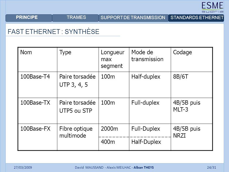 PRINCIPE TRAMES SUPPORT DE TRANSMISSIONSTANDARDS ETHERNET 27/03/2009David MAUSSAND - Alexis MEILHAC - Alban THEYS24/31 FAST ETHERNET : SYNTHÈSE NomTypeLongueur max segment Mode de transmission Codage 100Base-T4Paire torsadée UTP 3, 4, 5 100mHalf-duplex8B/6T 100Base-TXPaire torsadée UTP5 ou STP 100mFull-duplex4B/5B puis MLT-3 100Base-FXFibre optique multimode 2000mFull-Duplex4B/5B puis NRZI 400mHalf-Duplex