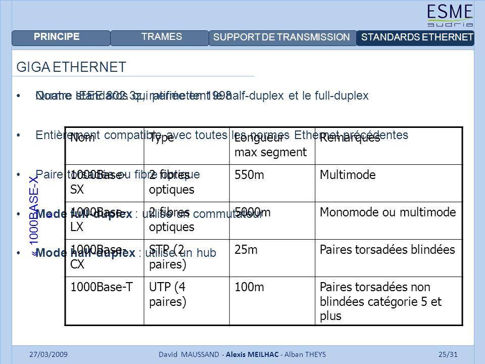 PRINCIPE TRAMES SUPPORT DE TRANSMISSIONSTANDARDS ETHERNET 27/03/2009David MAUSSAND - Alexis MEILHAC - Alban THEYS25/31 GIGA ETHERNET Norme IEEE 802.3z, ratifiée en 1998 Entièrement compatible avec toutes les normes Ethernet précédentes Paire torsadée ou fibre optique Mode full-duplex : utilise un commutateur Mode half-duplex : utilise un hub Quatre standards qui permettent le half-duplex et le full-duplex NomTypeLongueur max segment Remarques 1000Base- SX 2 fibres optiques 550mMultimode 1000Base- LX 2 fibres optiques 5000mMonomode ou multimode 1000Base- CX STP (2 paires) 25mPaires torsadées blindées 1000Base-TUTP (4 paires) 100mPaires torsadées non blindées catégorie 5 et plus « 1000BASE-X »