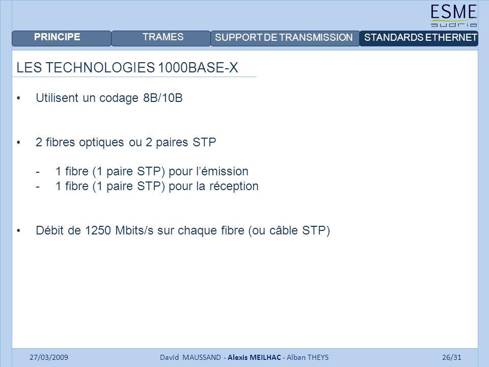 PRINCIPE TRAMES SUPPORT DE TRANSMISSIONSTANDARDS ETHERNET 27/03/2009David MAUSSAND - Alexis MEILHAC - Alban THEYS26/31 LES TECHNOLOGIES 1000BASE-X Utilisent un codage 8B/10B 2 fibres optiques ou 2 paires STP -1 fibre (1 paire STP) pour lémission -1 fibre (1 paire STP) pour la réception Débit de 1250 Mbits/s sur chaque fibre (ou câble STP)