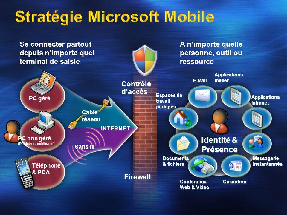 Contrôle daccès Firewall Téléphone & PDA Espaces de travail partagés E-Mail Conférence Web & Video Documents & fichiers Calendrier Messagerie instanta