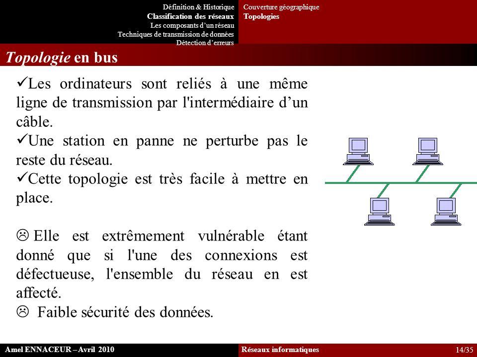 Topologie en bus Les ordinateurs sont reliés à une même ligne de transmission par l'intermédiaire dun câble. Une station en panne ne perturbe pas le r